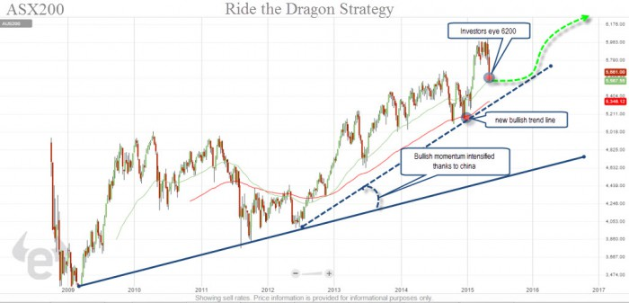 Ride the dragon