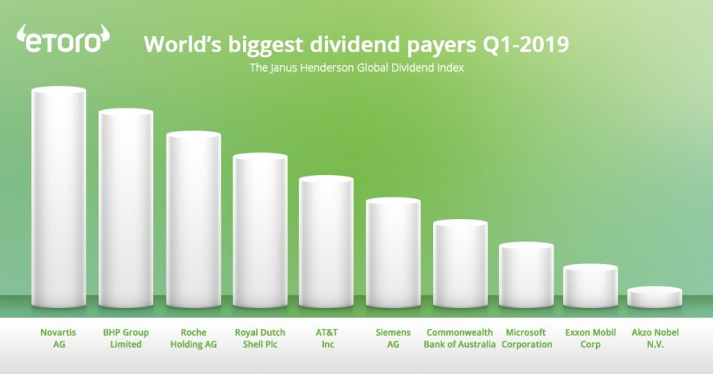 What are Dividends and How Can You Implement Them in your Investment Strategy
